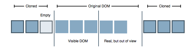 Diagram of DOM to Apple's carousel